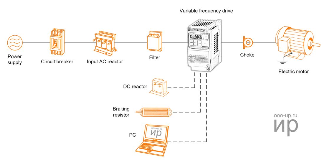 Functional diagram of the variable frequency drive