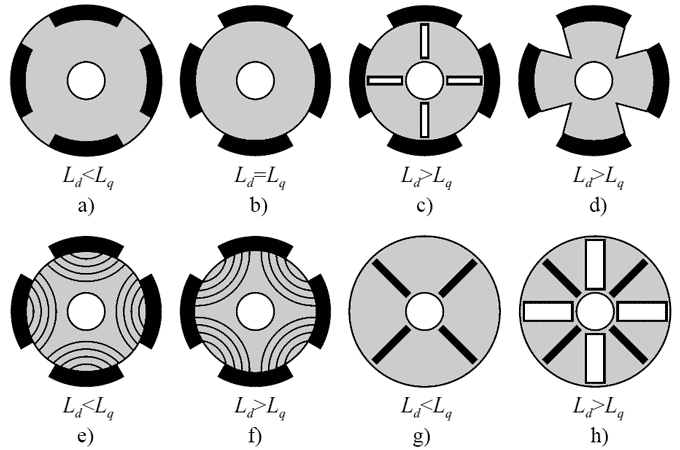 The cross-section of the rotors with a different ratio of Ld/Lq