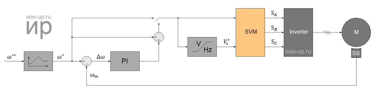 Scalar control of a squirrel-cage induction motor with speed sensor