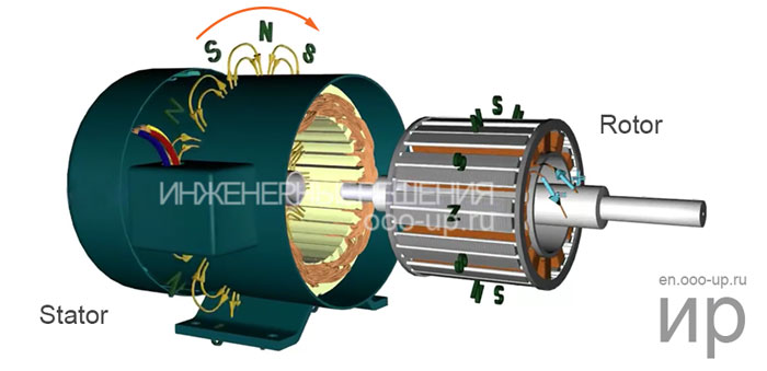 The interaction of the magnetic fields of the stator and the rotor of a wound-rotor synchronous motor