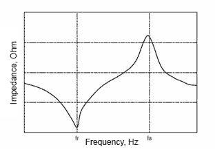 The dependence of impedance on the frequency of piezoceramics