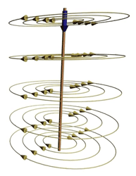 Magnetic flux of the conductor with current