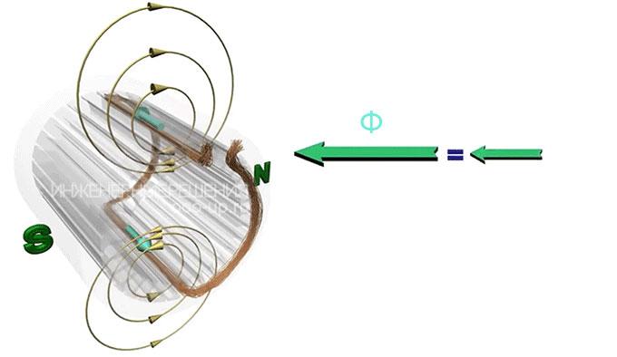 Turn magnetic field